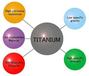 Characteristics of titanium alloy screws